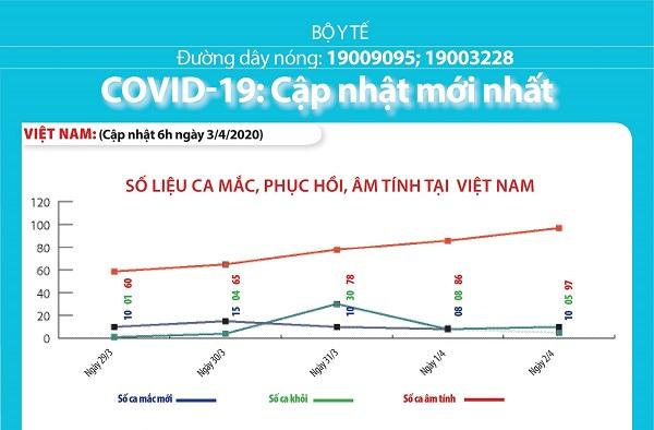 COVID-19 CẬP NHẬT ĐẾN 6H00 NGÀY 3/4/2020