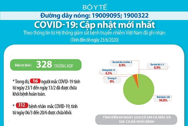 COVID-19 CẬP NHẬT ĐẾN 6H30 NGÀY 23/6/2020